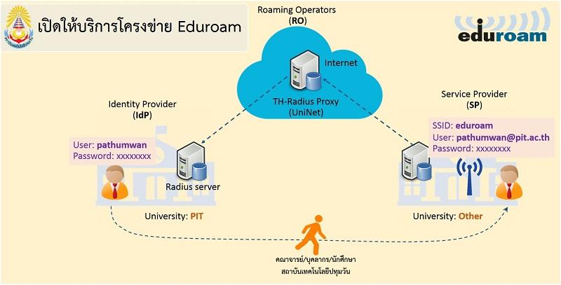 เปิดใช้บริการเครือข่าย eduroam